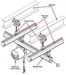 Underhung Parallel Rail System, 24' x 10', 10' Underclearance, 850 lbs. cap.