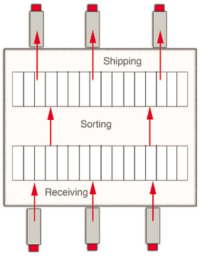 Basic cross docking illustration