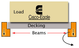 Rack decking load factors